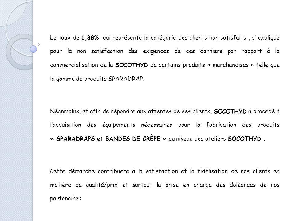 Le taux de 1,38% qui représente la catégorie des clients non satisfaits, s explique pour la non satisfaction des exigences de ces derniers par rapport à la commercialisation de la SOCOTHYD de certains produits « marchandises » telle que la gamme de produits SPARADRAP.