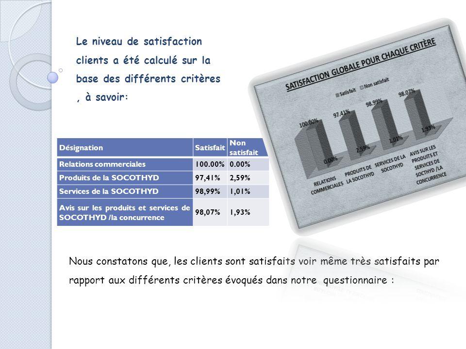 Le niveau de satisfaction clients a été calculé sur la base des différents critères, à savoir: DésignationSatisfait Non satisfait Relations commerciales100.00%0.00% Produits de la SOCOTHYD97,41%2,59% Services de la SOCOTHYD98,99%1,01% Avis sur les produits et services de SOCOTHYD /la concurrence 98,07%1,93% Nous constatons que, les clients sont satisfaits voir même très satisfaits par rapport aux différents critères évoqués dans notre questionnaire :
