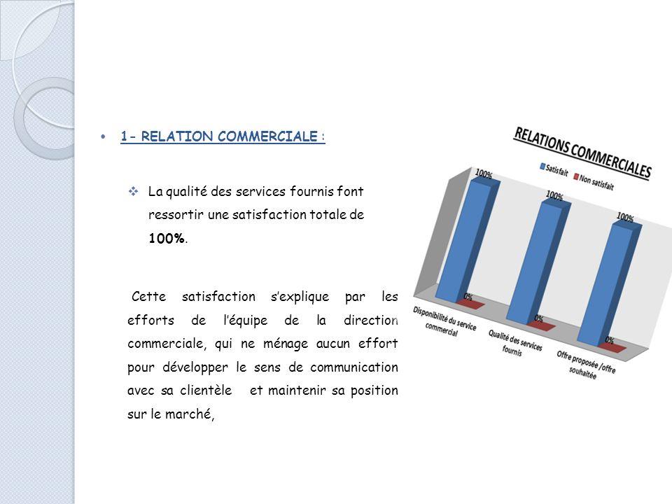 Le niveau de satisfaction clients a été calculé sur la base des différents critères, à savoir: DésignationSatisfait Non satisfait Relations commercial