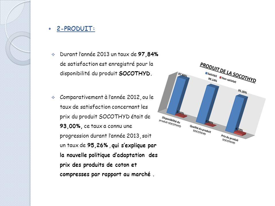 2-PRODUIT: Durant lannée 2013 un taux de 97,84% de satisfaction est enregistré pour la disponibilité du produit SOCOTHYD.