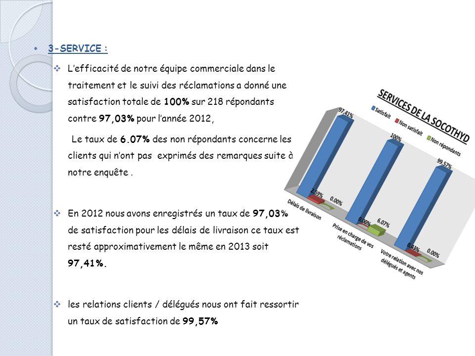 2-PRODUIT: Durant lannée 2013 un taux de 97,84% de satisfaction est enregistré pour la disponibilité du produit SOCOTHYD. Comparativement à lannée 201