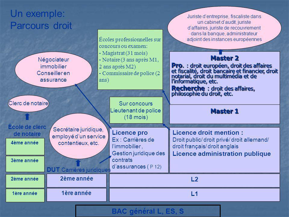 L1 L2 Licence pro Ex : Carrières de limmobilier, Gestion juridique des contrats dassurances ( P 12) Licence droit mention : Droit public/ droit privé/