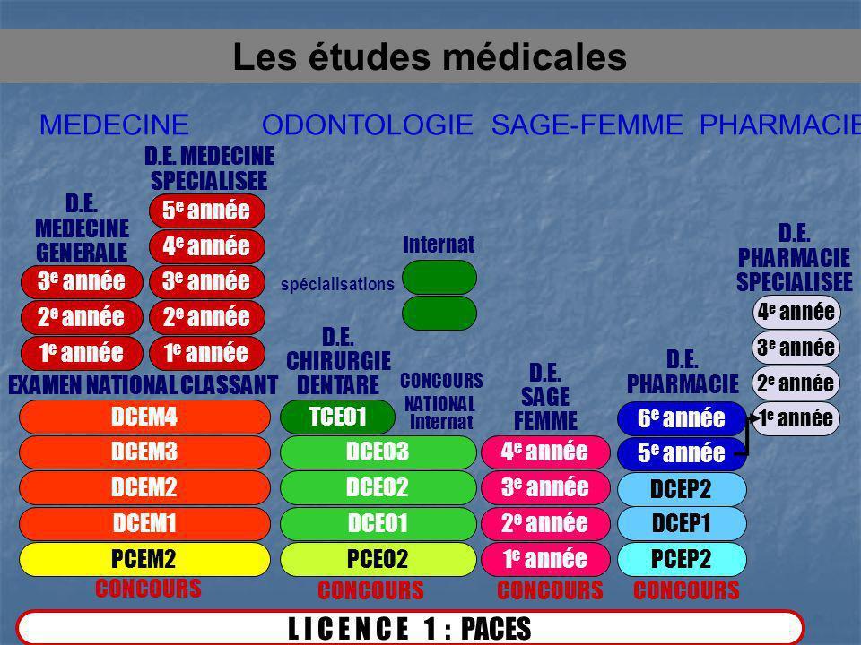MEDECINE ODONTOLOGIE SAGE-FEMME PHARMACIE L I C E N C E 1 : PACES CONCOURS PCEM2 DCEM1 DCEM2 DCEM3 DCEM4 D.E. CHIRURGIE DENTARE PCEO2 DCEO1 DCEO2 DCEO