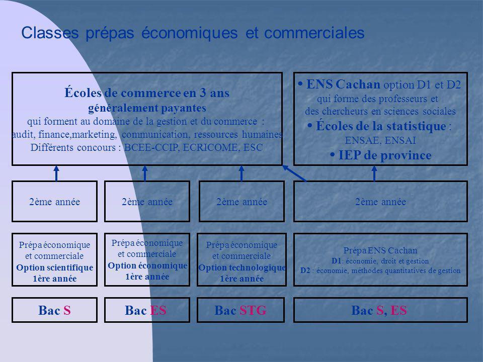 Classes prépas économiques et commerciales Prépa économique et commerciale Option scientifique 1ère année Prépa économique et commerciale Option écono