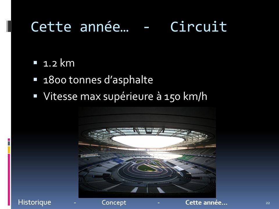 Cette année…-Circuit 1.2 km 1800 tonnes dasphalte Vitesse max supérieure à 150 km/h Historique -Concept-Cette année… 22