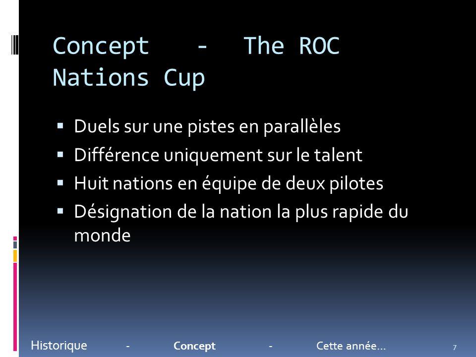 Concept-The ROC Nations Cup Duels sur une pistes en parallèles Différence uniquement sur le talent Huit nations en équipe de deux pilotes Désignation de la nation la plus rapide du monde Historique -Concept-Cette année… 7