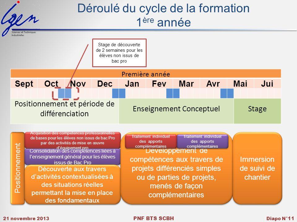 21 novembre 2013 PNF BTS SCBH Diapo N° 11 Déroulé du cycle de la formation 1 ère année Première année SeptOctNovDecJanFevMarAvrMaiJui Positionnement e