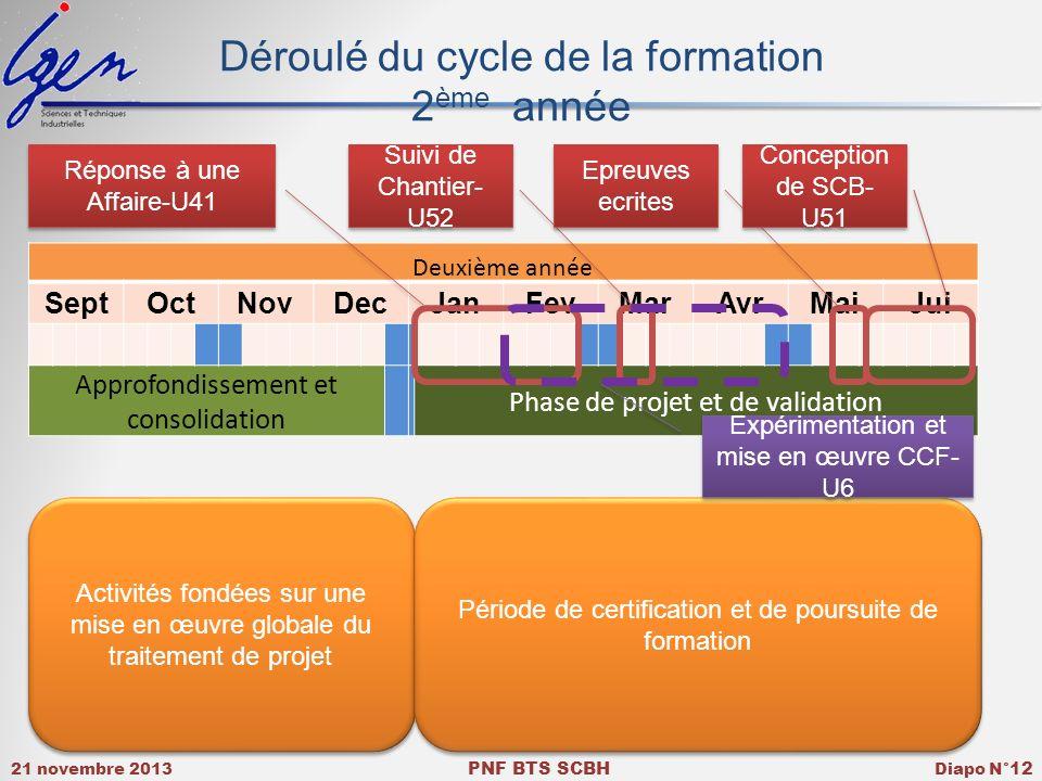 21 novembre 2013 PNF BTS SCBH Diapo N° 12 Déroulé du cycle de la formation 2 ème année Deuxième année SeptOctNovDecJanFevMarAvrMaiJui Approfondissemen