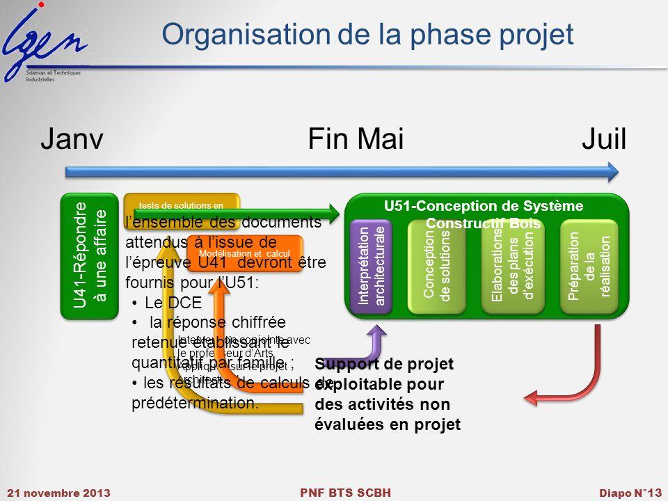 21 novembre 2013 PNF BTS SCBH Diapo N° 13 Organisation de la phase projet JanvFin Mai Juil U41-Répondre à une affaire tests de solutions en laboratoir