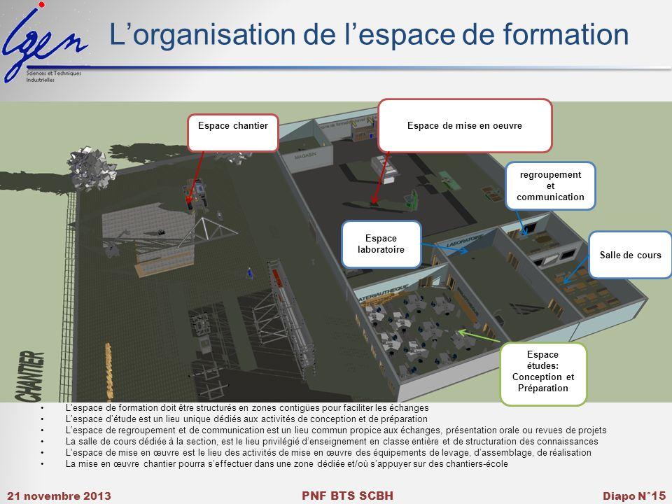 21 novembre 2013 PNF BTS SCBH Diapo N° 15 Lorganisation de lespace de formation Lespace de formation doit être structurés en zones contigües pour faci