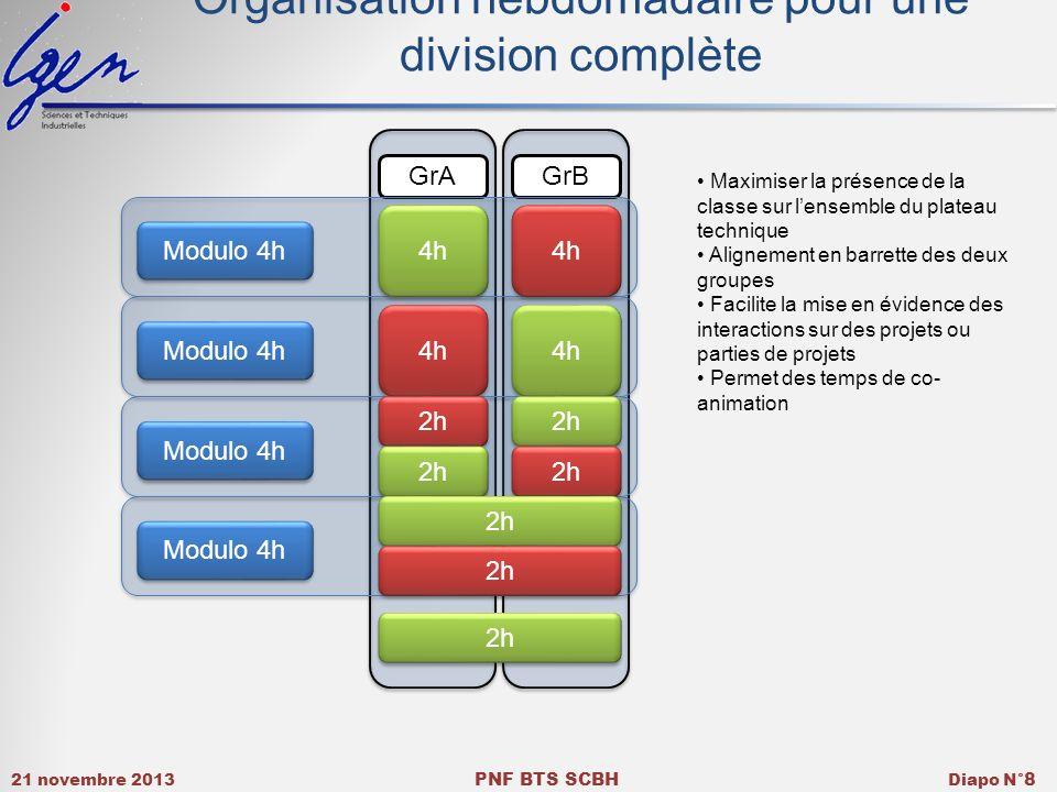 21 novembre 2013 PNF BTS SCBH Diapo N° 8 GrAGrB Modulo 4h Organisation hebdomadaire pour une division complète 4h 2h Maximiser la présence de la class