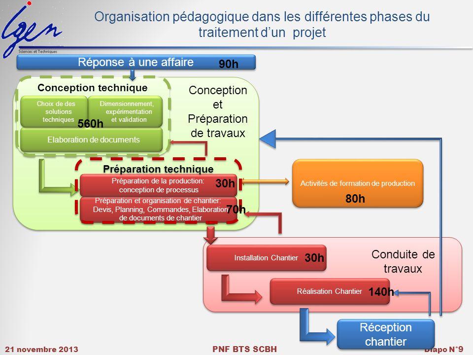 21 novembre 2013 PNF BTS SCBH Diapo N° 9 Conception et Préparation de travaux Conduite de travaux Organisation pédagogique dans les différentes phases