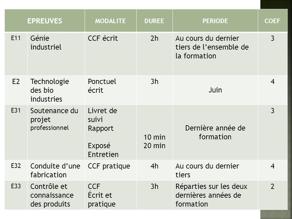 EPREUVES MODALITEDUREEPERIODECOEF E11 Génie industriel CCF écrit2hAu cours du dernier tiers de lensemble de la formation 3 E2Technologie des bio indus