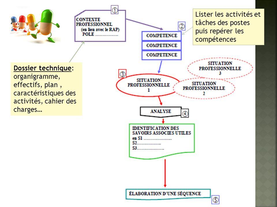 Dossier technique: organigramme, effectifs, plan, caractéristiques des activités, cahier des charges… Lister les activités et tâches des postes puis r