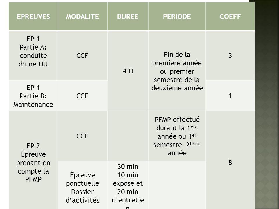 EPREUVESMODALITEDUREEPERIODECOEFF EP 1 Partie A: conduite dune OU CCF 4 H Fin de la première année ou premier semestre de la deuxième année 3 EP 1 Par