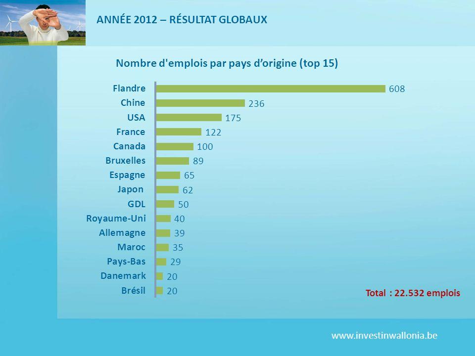 www.investinwallonia.be ANNÉE 2012 – RÉSULTAT GLOBAUX Total : 22.532 emplois