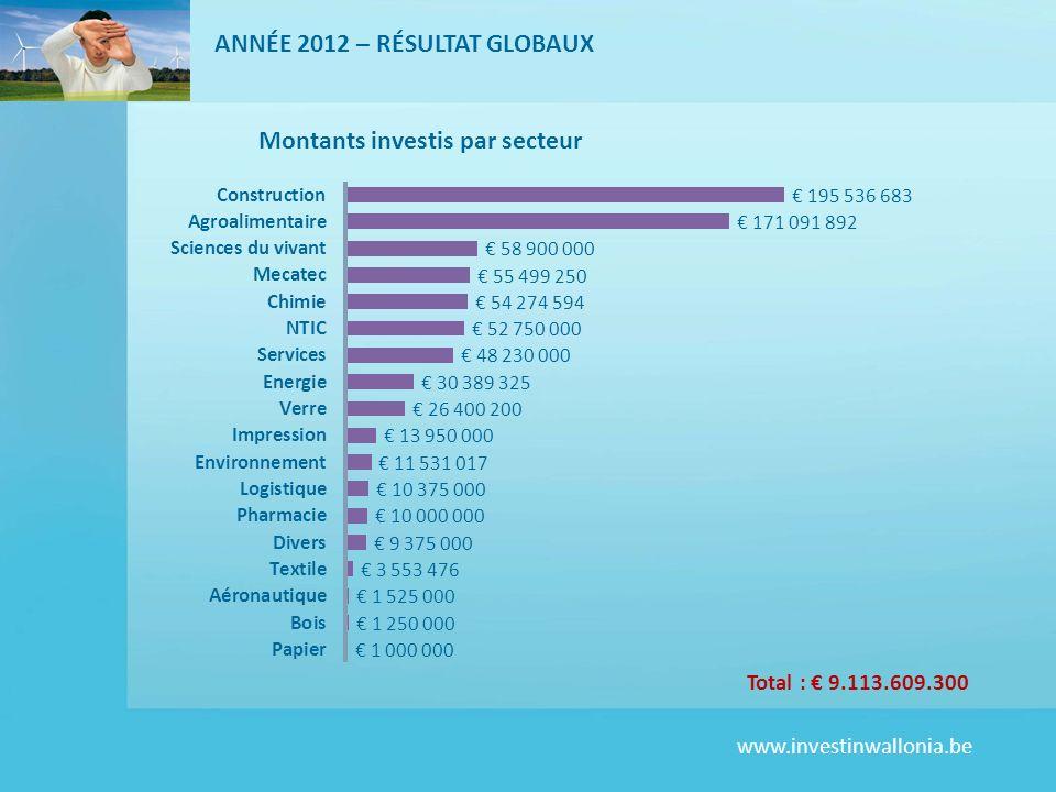www.investinwallonia.be ANNÉE 2012 – RÉSULTAT GLOBAUX Total : 9.113.609.300