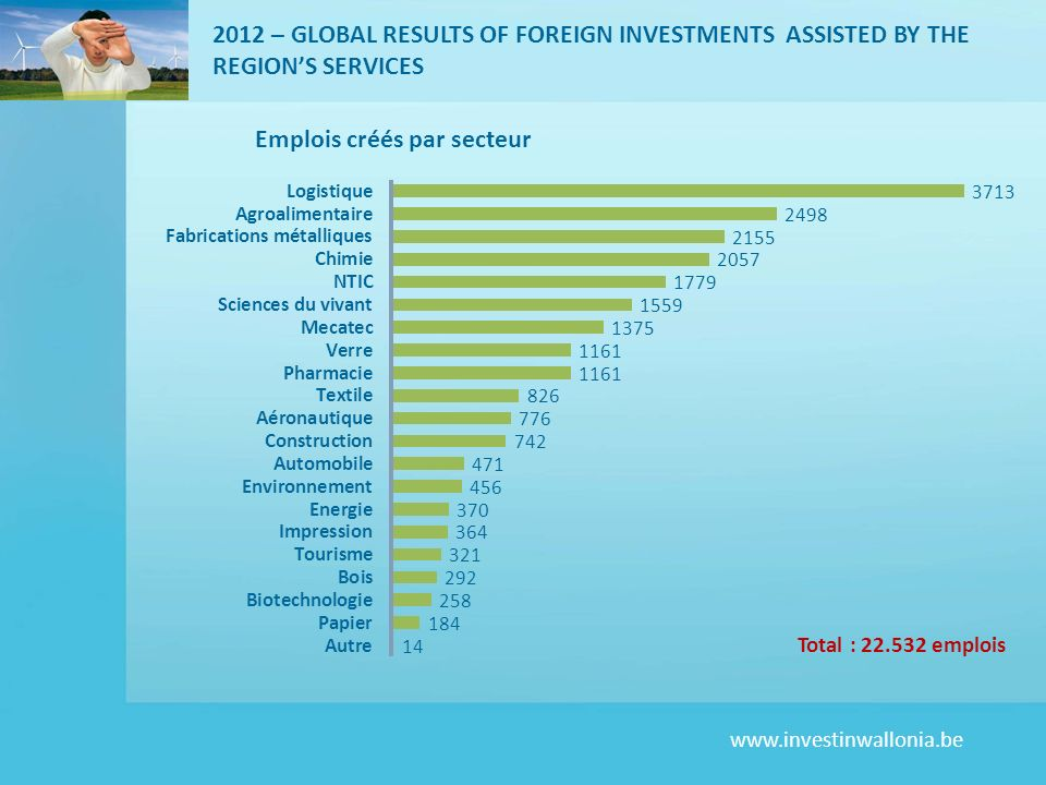 www.investinwallonia.be 2012 – GLOBAL RESULTS OF FOREIGN INVESTMENTS ASSISTED BY THE REGIONS SERVICES Total : 22.532 emplois