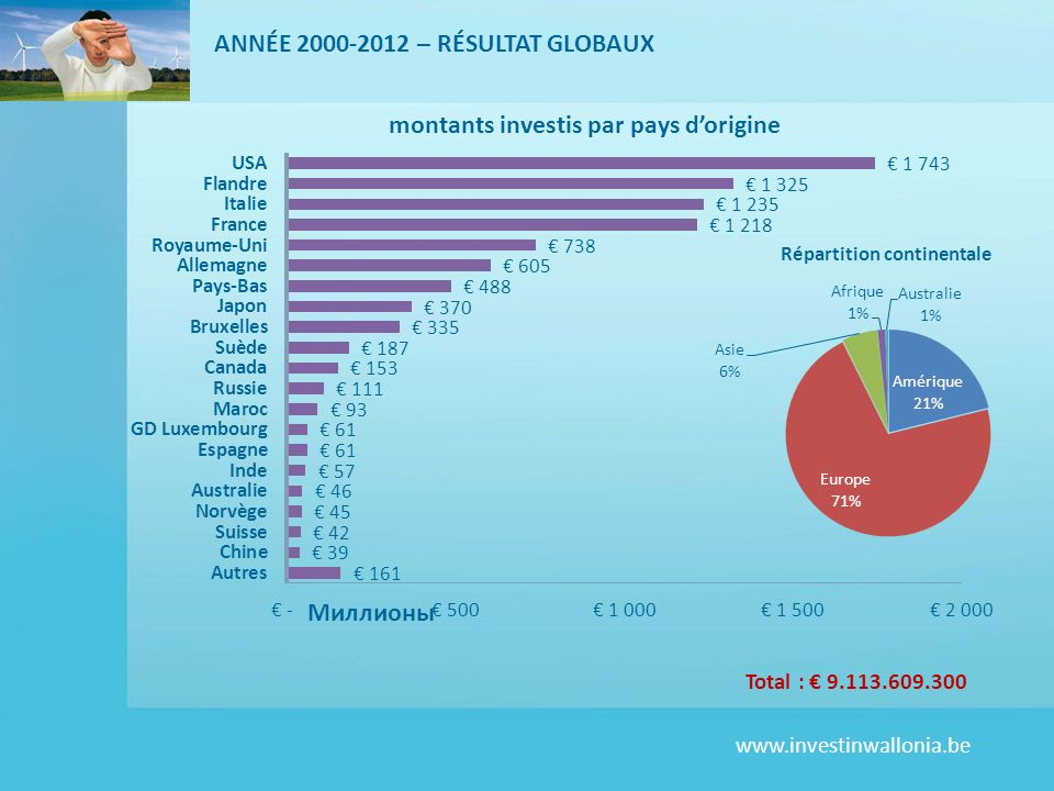www.investinwallonia.be ANNÉE 2000-2012 – RÉSULTAT GLOBAUX Total : 9.113.609.300