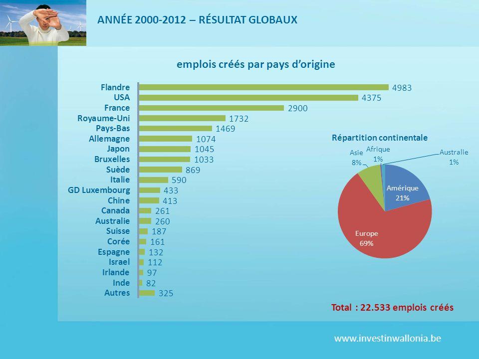 www.investinwallonia.be Total : 22.533 emplois créés ANNÉE 2000-2012 – RÉSULTAT GLOBAUX