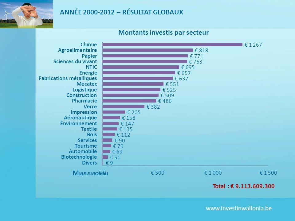 www.investinwallonia.be Total : 9.113.609.300 ANNÉE 2000-2012 – RÉSULTAT GLOBAUX