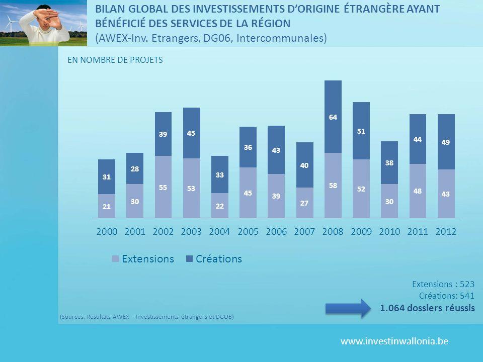 www.investinwallonia.be (Sources: Résultats AWEX – Investissements étrangers et DGO6) Extensions : 523 Créations: 541 1.064 dossiers réussis EN NOMBRE
