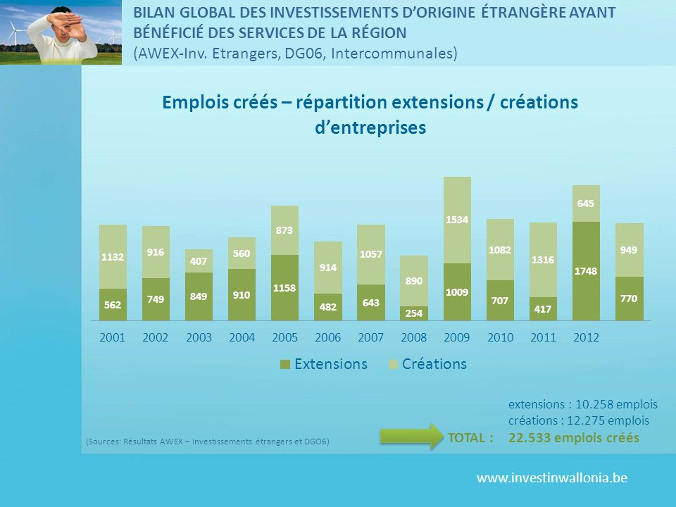 www.investinwallonia.be BILAN GLOBAL DES INVESTISSEMENTS DORIGINE ÉTRANGÈRE AYANT BÉNÉFICIÉ DES SERVICES DE LA RÉGION (AWEX-Inv. Etrangers, DG06, Inte