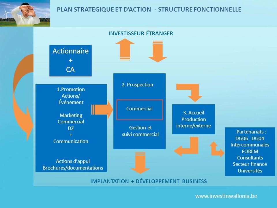 www.investinwallonia.be PLAN STRATEGIQUE ET DACTION - STRUCTURE FONCTIONNELLE 1.Promotion Actions/ Événement Marketing Commercial DZ + Communication P