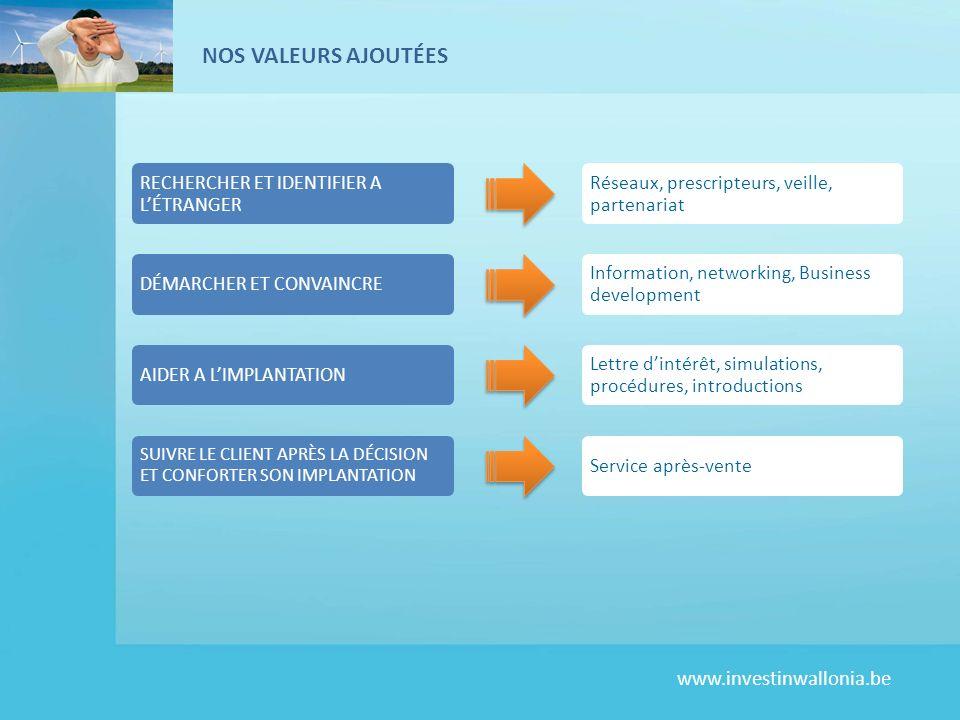 www.investinwallonia.be NOS VALEURS AJOUTÉES RECHERCHER ET IDENTIFIER A LÉTRANGER Réseaux, prescripteurs, veille, partenariat DÉMARCHER ET CONVAINCRE