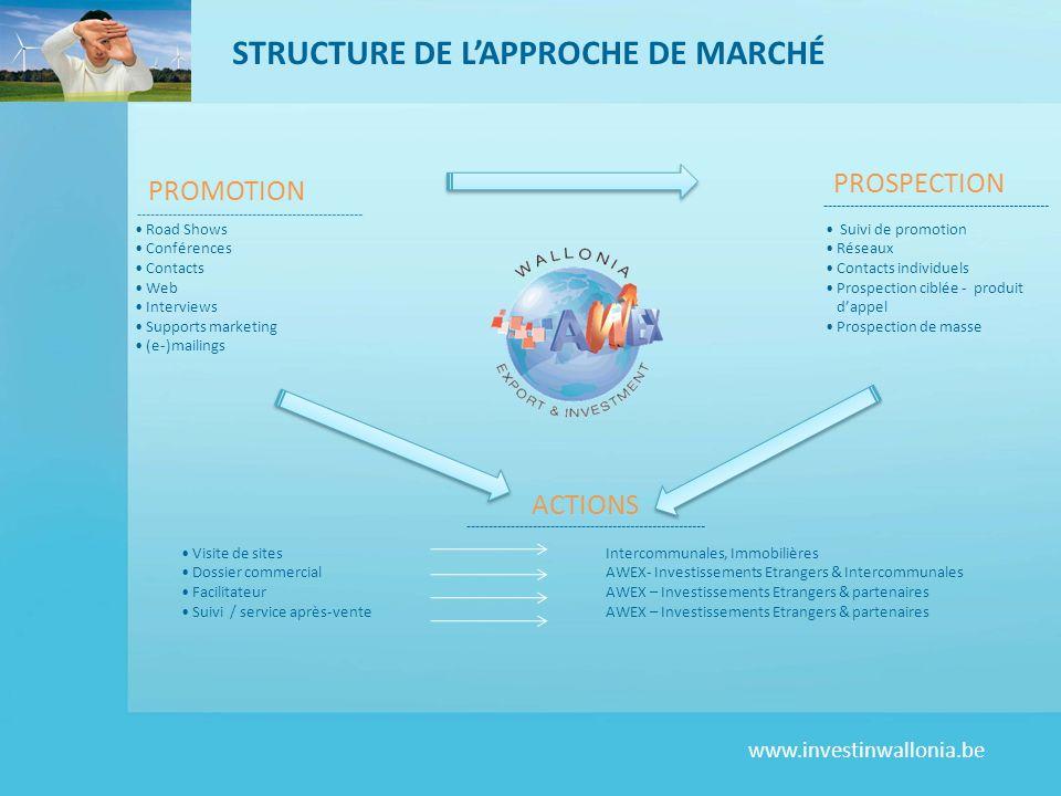 www.investinwallonia.be STRUCTURE DE LAPPROCHE DE MARCHÉ Road Shows Conférences Contacts Web Interviews Supports marketing (e-)mailings Suivi de promo