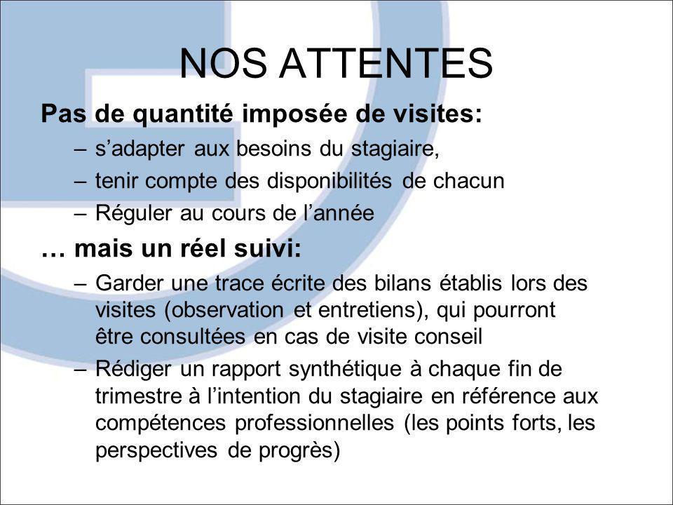 NOS ATTENTES Pas de quantité imposée de visites: –sadapter aux besoins du stagiaire, –tenir compte des disponibilités de chacun –Réguler au cours de l