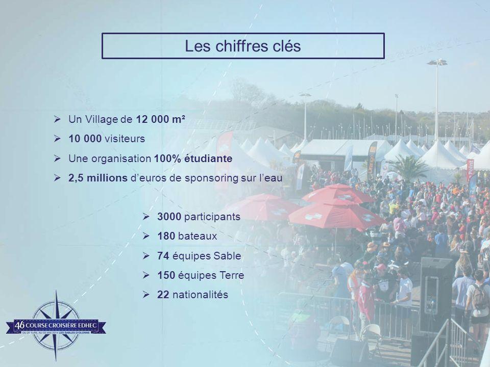 Un Village de 12 000 m² 10 000 visiteurs Une organisation 100% étudiante 2,5 millions deuros de sponsoring sur leau 3000 participants 180 bateaux 74 é