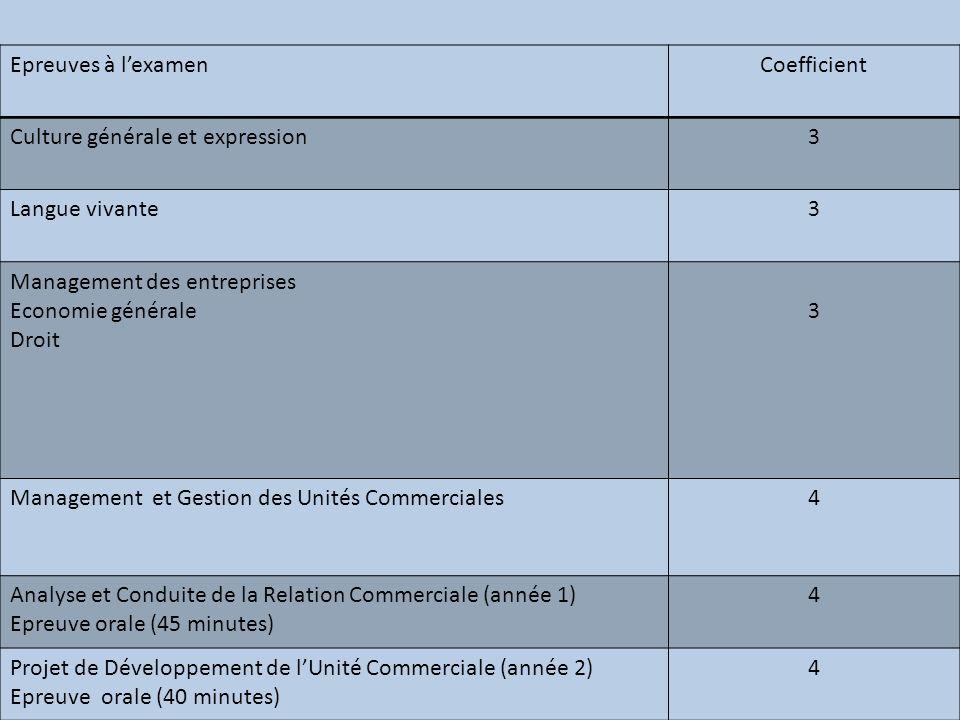 Epreuves à lexamenCoefficient Culture générale et expression3 Langue vivante3 Management des entreprises Economie générale Droit 3 Management et Gesti