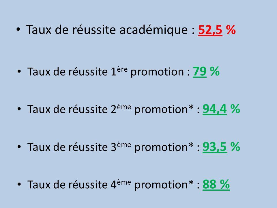 Taux de réussite académique : 52,5 % Taux de réussite 1 ère promotion : 79 % Taux de réussite 2 ème promotion* : 94,4 % Taux de réussite 3 ème promoti