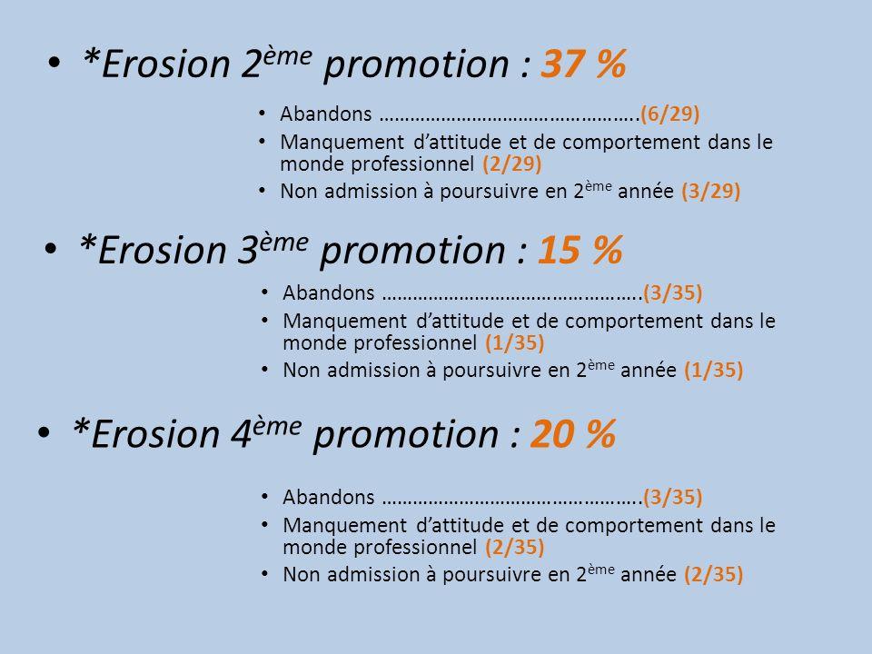 *Erosion 2 ème promotion : 37 % Abandons …………………………………………..(6/29) Manquement dattitude et de comportement dans le monde professionnel (2/29) Non admis