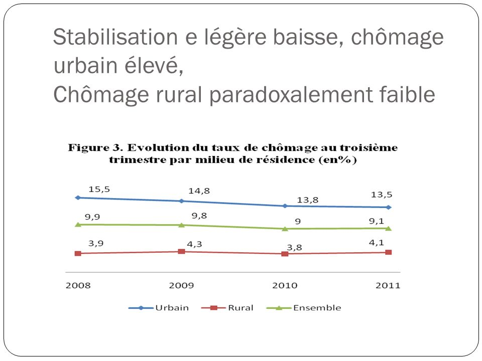 Stabilisation e légère baisse, chômage urbain élevé, Chômage rural paradoxalement faible