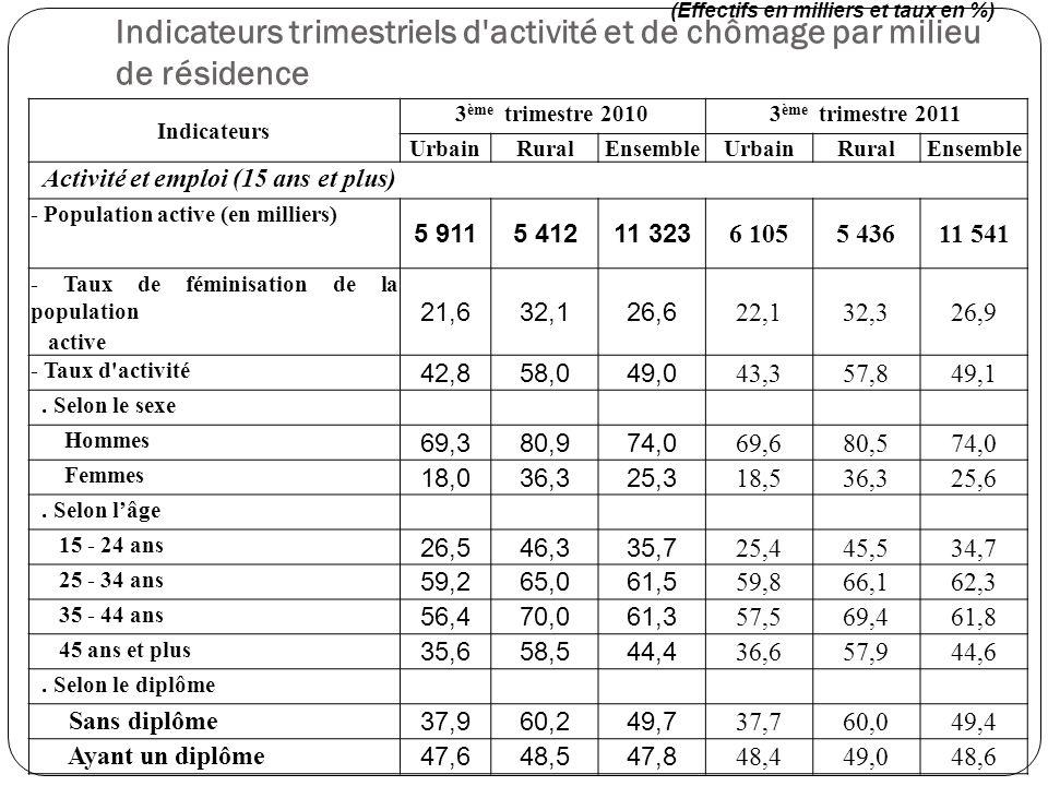 Indicateurs trimestriels d'activité et de chômage par milieu de résidence Indicateurs 3 ème trimestre 20103 ème trimestre 2011 UrbainRuralEnsembleUrba