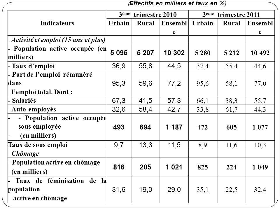Indicateurs 3 ème trimestre 20103 ème trimestre 2011 UrbainRuralEnsembl e UrbainRuralEnsembl e Activité et emploi (15 ans et plus) - Population active