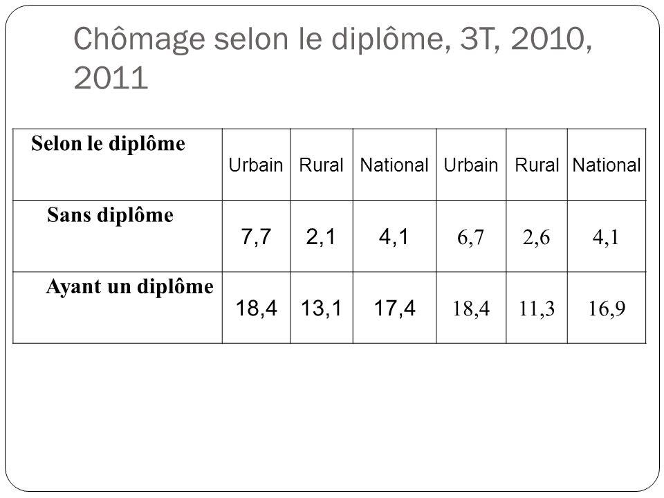 Chômage selon le diplôme, 3T, 2010, 2011 Selon le diplôme UrbainRuralNationalUrbainRuralNational Sans diplôme 7,72,14,1 6,72,64,1 Ayant un diplôme 18,