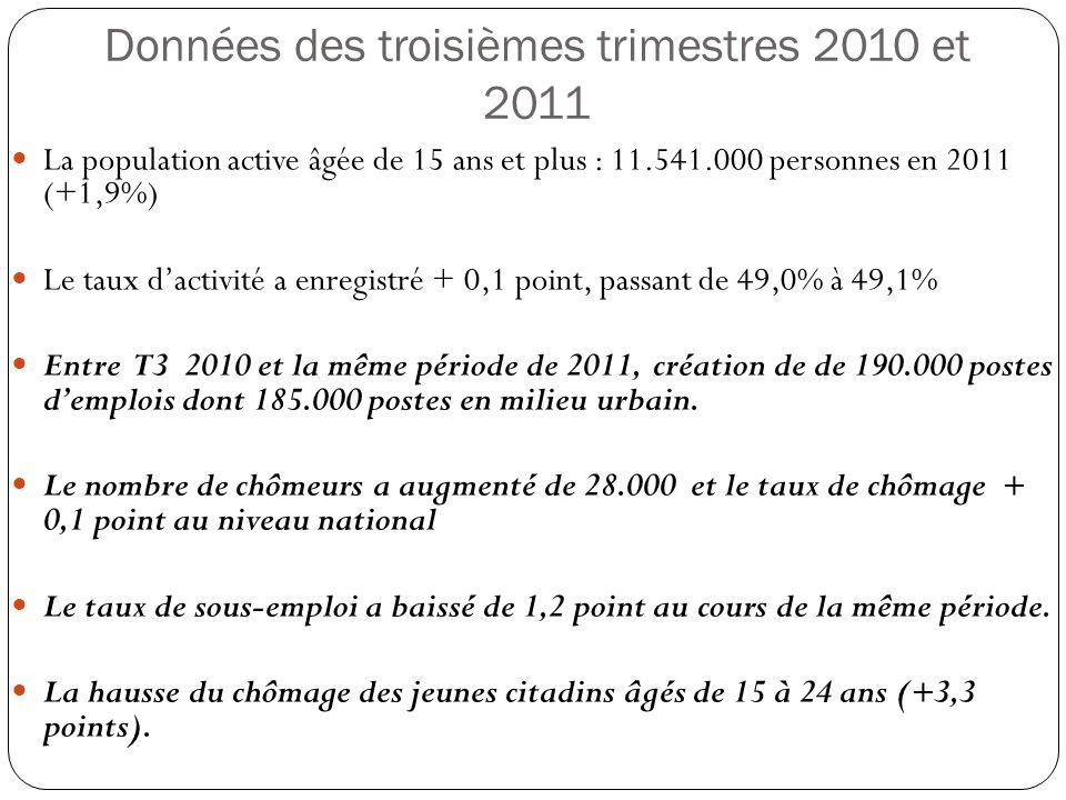 Données des troisièmes trimestres 2010 et 2011 La population active âgée de 15 ans et plus : 11.541.000 personnes en 2011 (+1,9%) Le taux dactivité a