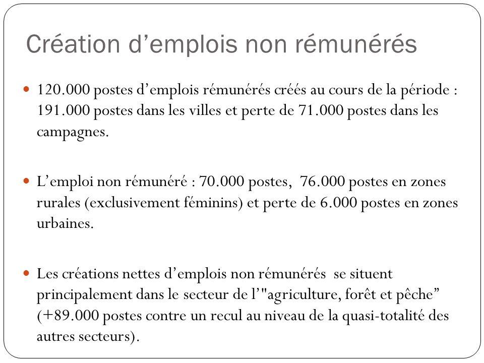 Création demplois non rémunérés 120.000 postes demplois rémunérés créés au cours de la période : 191.000 postes dans les villes et perte de 71.000 pos
