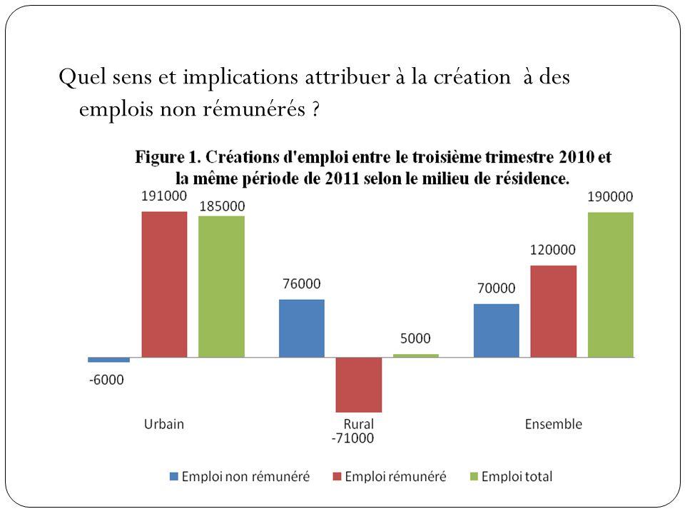 Le taux demploi est passé, au cours de la même période, de 44,5% à 44,6% : + 0,5 point en milieu urbain et moins 0,4 point en milieu rural Le sous emploi des actifs occupés âgés de 15 ans et plus a diminué, entre les deux périodes, de 1.187.000 à 1.077.000 personnes (de 493.000 à 472.000 dans les villes et de 694.000 à 605.000 dans les campagnes) et le taux de sous emploi est passé de 11,5% à 10,3%.