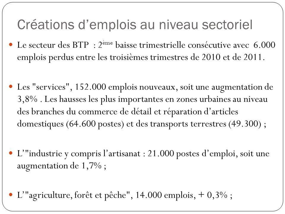 Créations demplois au niveau sectoriel Le secteur des BTP : 2 ème baisse trimestrielle consécutive avec 6.000 emplois perdus entre les troisièmes trim