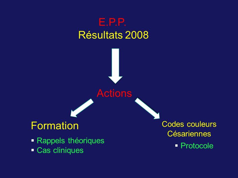 E.P.P. Résultats 2008 Actions Formation Codes couleurs Césariennes Rappels théoriques Cas cliniques Protocole