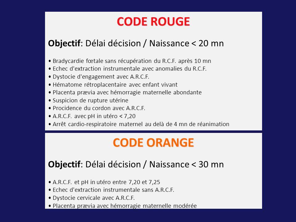 CODE ROUGE Objectif: Délai décision / Naissance < 20 mn Bradycardie fœtale sans récupération du R.C.F. après 10 mn Echec d'extraction instrumentale av