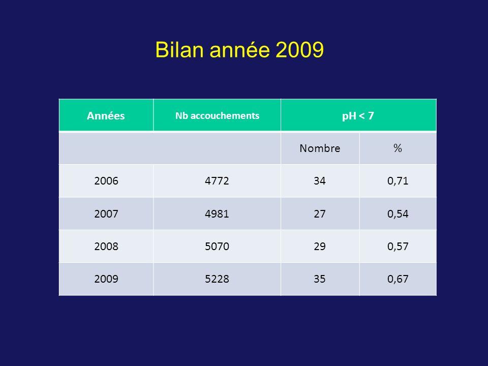 Années Nb accouchements pH < 7 Nombre% 20064772340,71 20074981270,54 20085070290,57 20095228350,67 Bilan année 2009
