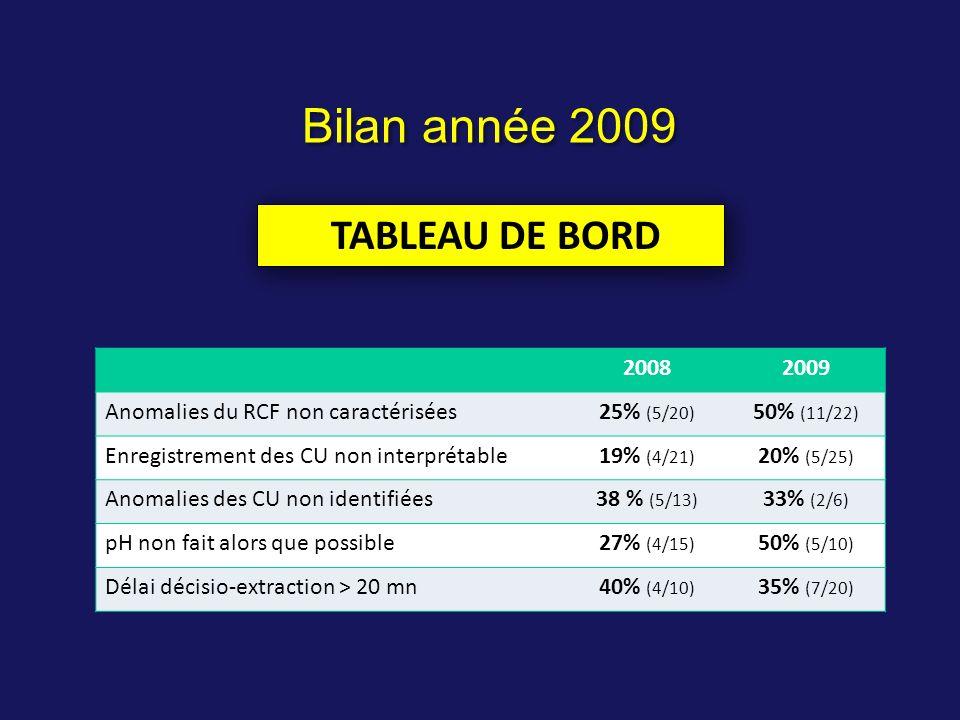 20082009 Anomalies du RCF non caractérisées25% (5/20) 50% (11/22) Enregistrement des CU non interprétable19% (4/21) 20% (5/25) Anomalies des CU non id