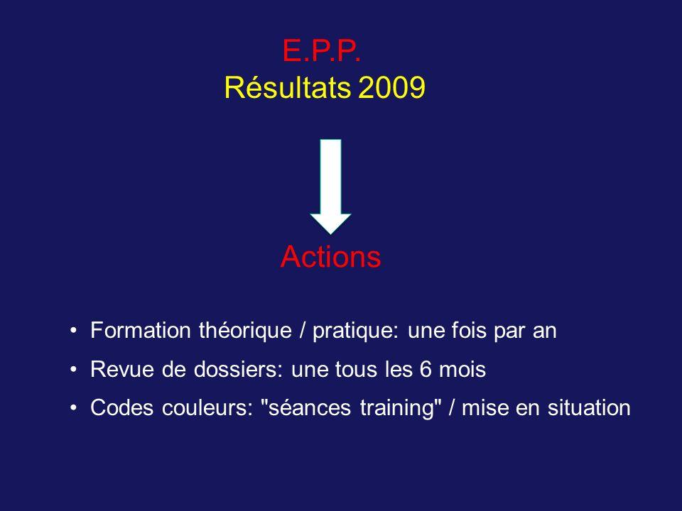 E.P.P. Résultats 2009 Actions Formation théorique / pratique: une fois par an Revue de dossiers: une tous les 6 mois Codes couleurs: