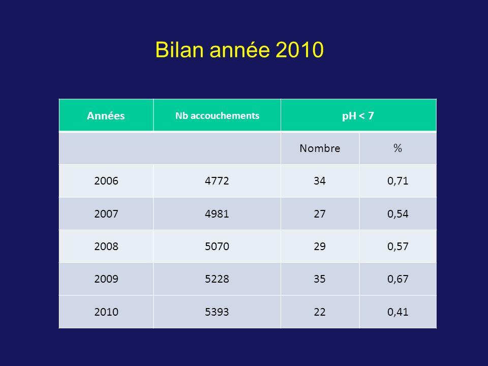 Années Nb accouchements pH < 7 Nombre% 20064772340,71 20074981270,54 20085070290,57 20095228350,67 20105393220,41 Bilan année 2010