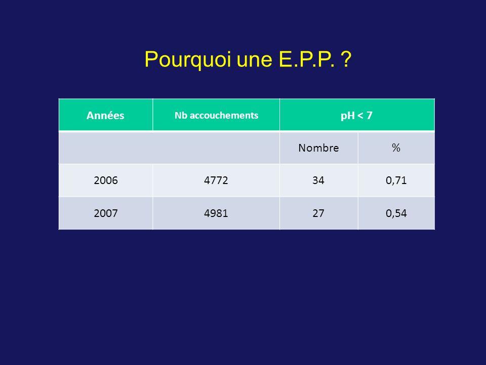 Années Nb accouchements pH < 7 Nombre% 20064772340,71 20074981270,54 Pourquoi une E.P.P. ?